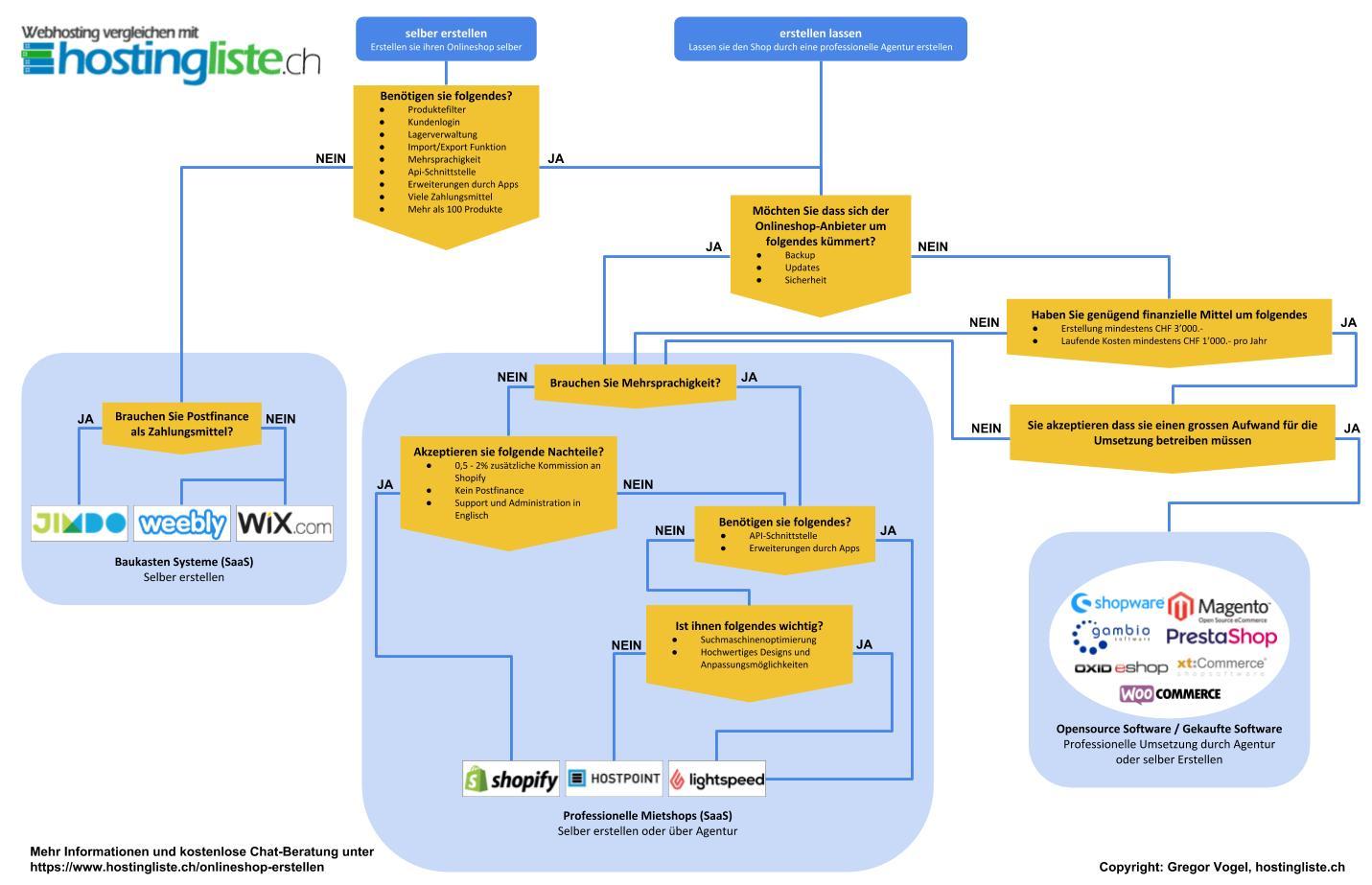 Onlineshop Erstellen Schweizer Anbieterübersicht